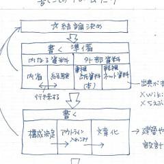 イメージ画像として書くことのフレームワーク